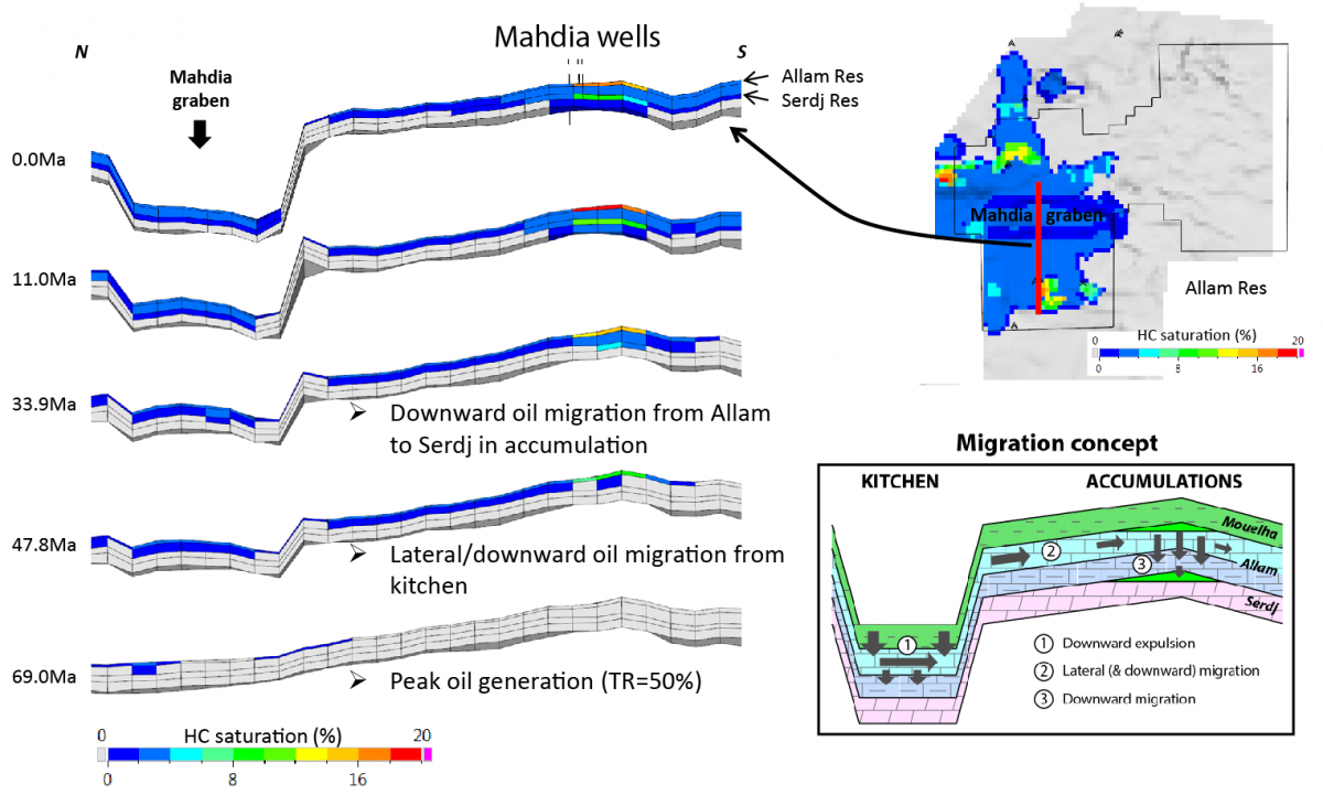 Hydrocarbon migration model and concept for Mid-Cretaceous plays