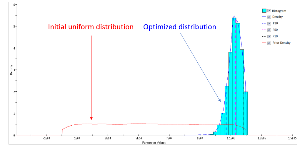 Initial and optimized distributions of parameter B (bottom)