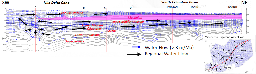Regional hydrodynamism conditioned by the pressure field