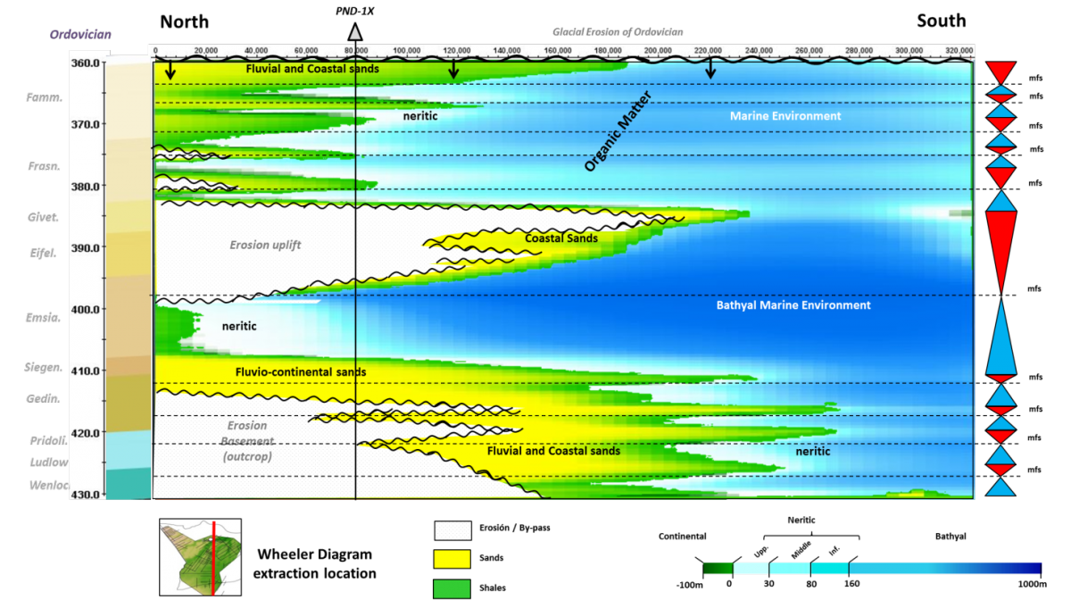 Stratigraphic and Sedimentary Processes Simulation to Explore the Silurian and Devonian Sequence in the Madre de Dios Basin