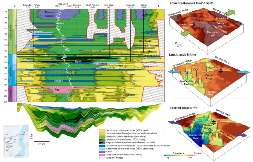 Triassic to Cretaceous Wheeler diagrams of the study area with schematic subsidence model for key tectono-stratigraphic phases