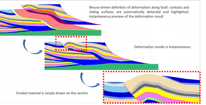Example of deformation definition on a section. All operations are mouse-driven and deformation parameters pre-defined (contact preservation between blocks, length or surface preservation, stiffness of the rock, etc.) so that it is smooth and easy to use.