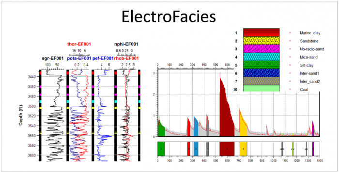 The Electrofacies application is dedicated to the determination of the electrofacies with or without a priori information. Here is shown a non supervised approach, with the estimated density function.  We assign the same electrofacies code to series of samples that lie in the same high density region. The samples that receive an electrofacies code are then used as the training population to build the assignment function with.