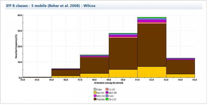 Thermal cracking of Wilcox kerogen. Extracted from the default IFPEN geochemical library.