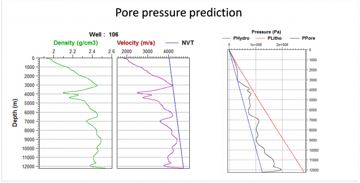Pore pressure prediction application is used to compute an estimation of the pore pressure log from density/velocity well logs using the Eaton method.  On the left, the input well logs: density, velocity and the normal velocity trend (NVT) model. On the right, the pressure logs are displayed: hydrostatic pressure,  lithostatic pressure, pore pressure.