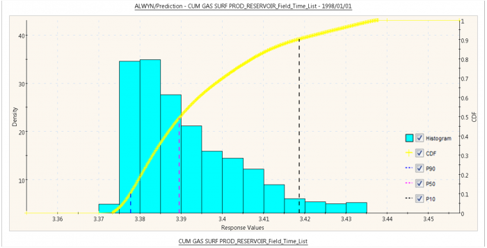 The Distribution Plot displays the histogram of the Field Cumulative Gas Production for each time.